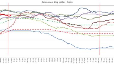 Balatoni vízállás grafikon